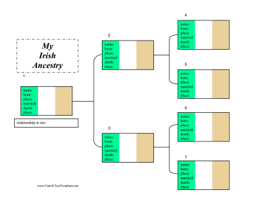 Irish Ancestry Chart Template